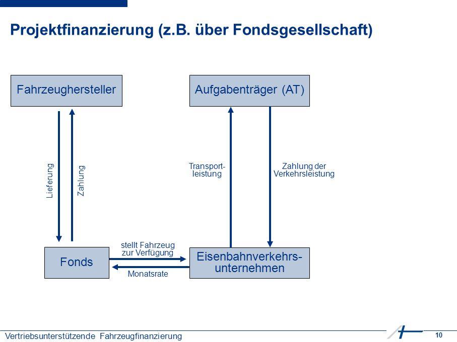 10 Vertriebsunterstützende Fahrzeugfinanzierung Projektfinanzierung (z.B. über Fondsgesellschaft) Fahrzeughersteller Aufgabenträger (AT) Eisenbahnverk