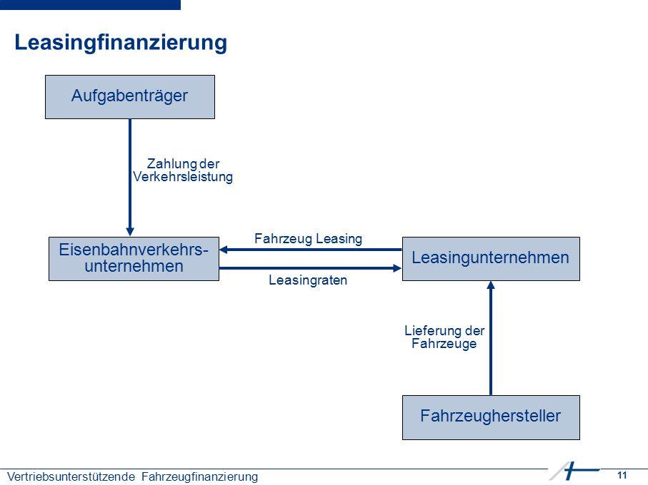 11 Vertriebsunterstützende Fahrzeugfinanzierung Leasingfinanzierung Fahrzeughersteller Aufgabenträger Eisenbahnverkehrs- unternehmen Lieferung der Fah