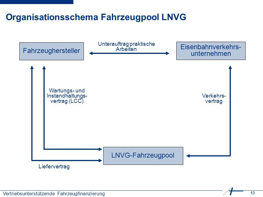 13 Vertriebsunterstützende Fahrzeugfinanzierung Organisationsschema Fahrzeugpool LNVG Fahrzeughersteller LNVG-Fahrzeugpool Eisenbahnverkehrs- unternehmen Unterauftrag praktische Arbeiten Verkehrs- vertrag Liefervertrag Wartungs- und Instandhaltungs- vertrag (LCC)