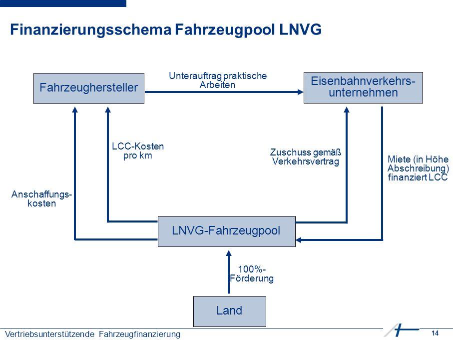 14 Vertriebsunterstützende Fahrzeugfinanzierung Fahrzeughersteller LNVG-Fahrzeugpool Eisenbahnverkehrs- unternehmen Unterauftrag praktische Arbeiten M