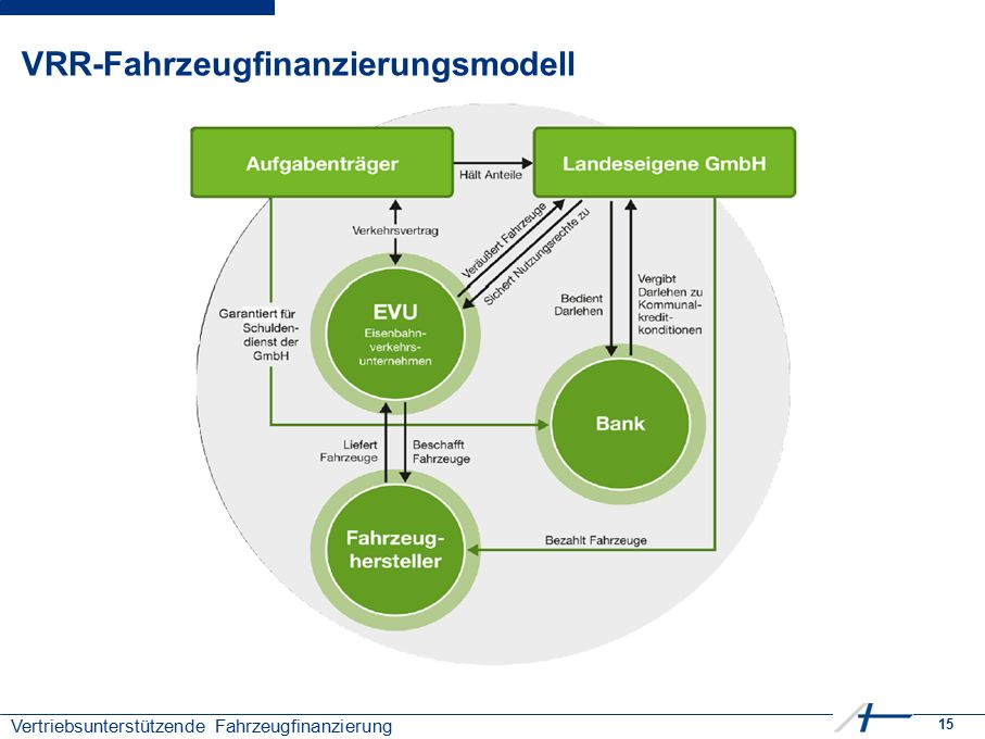 15 Vertriebsunterstützende Fahrzeugfinanzierung VRR-Fahrzeugfinanzierungsmodell