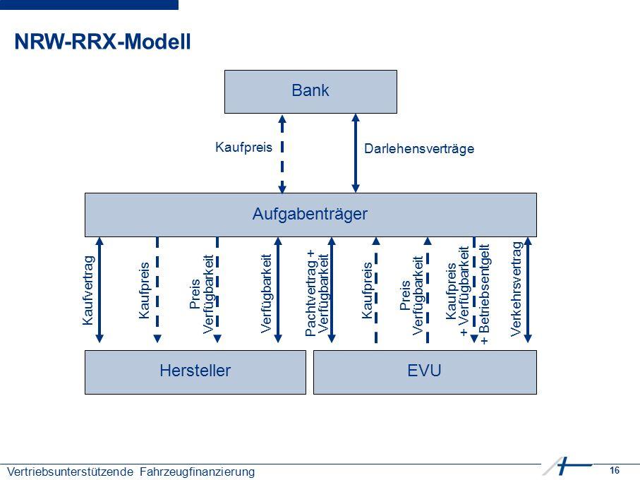 16 Vertriebsunterstützende Fahrzeugfinanzierung NRW-RRX-Modell Bank Aufgabenträger HerstellerEVU Kaufpreis Darlehensverträge Kaufvertrag Preis Verfügb