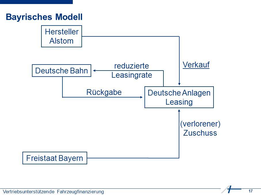 17 Vertriebsunterstützende Fahrzeugfinanzierung Bayrisches Modell Verkauf reduzierte Leasingrate Rückgabe (verlorener) Zuschuss Hersteller Alstom Deutsche Anlagen Leasing Deutsche Bahn Freistaat Bayern