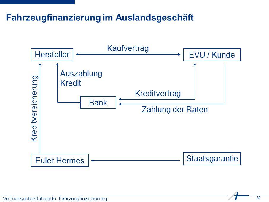 28 Vertriebsunterstützende Fahrzeugfinanzierung Fahrzeugfinanzierung im Auslandsgeschäft EVU / Kunde Hersteller Staatsgarantie Euler Hermes Bank Kaufv