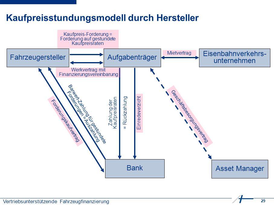 29 Vertriebsunterstützende Fahrzeugfinanzierung Kaufpreisstundungsmodell durch Hersteller Bank AufgabenträgerFahrzeugersteller Asset Manager Kaufpreis
