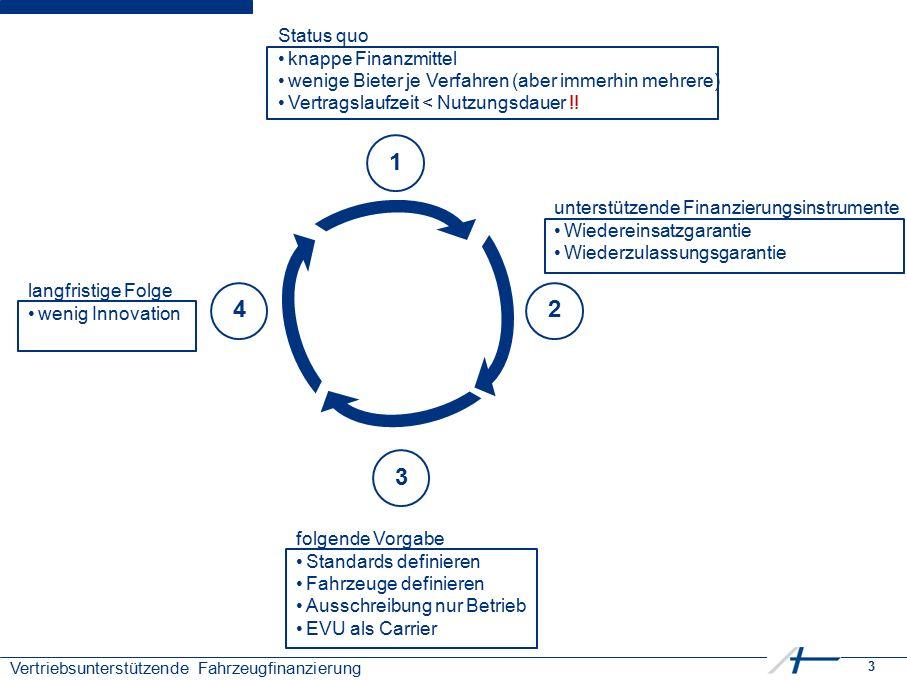 3 Vertriebsunterstützende Fahrzeugfinanzierung 1 3 24 Status quo knappe Finanzmittel wenige Bieter je Verfahren (aber immerhin mehrere) Vertragslaufzeit < Nutzungsdauer !.