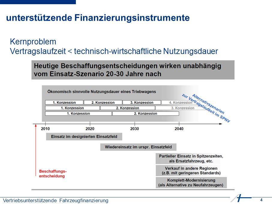 4 Vertriebsunterstützende Fahrzeugfinanzierung unterstützende Finanzierungsinstrumente Kernproblem Vertragslaufzeit < technisch-wirtschaftliche Nutzun