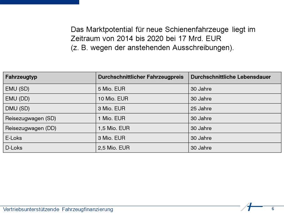 6 Vertriebsunterstützende Fahrzeugfinanzierung Das Marktpotential für neue Schienenfahrzeuge liegt im Zeitraum von 2014 bis 2020 bei 17 Mrd. EUR (z. B