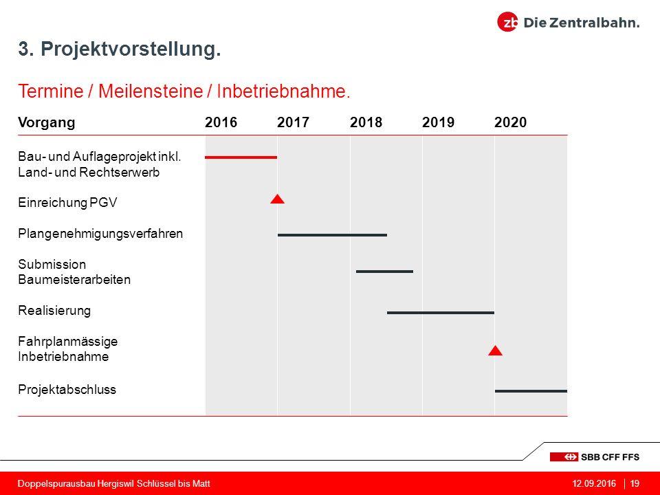 Doppelspurausbau Hergiswil Schlüssel bis Matt19 Vorgang20162018202020172019 Bau- und Auflageprojekt inkl.