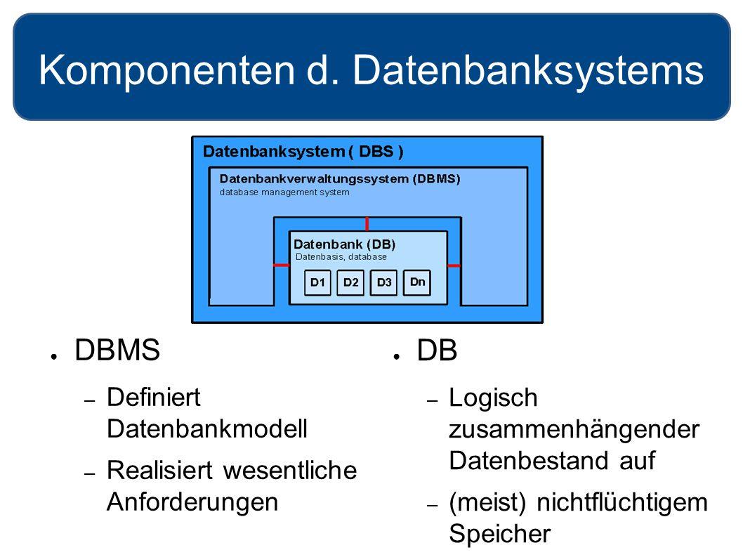 Komponenten d. Datenbanksystems ● DB – Logisch zusammenhängender Datenbestand auf – (meist) nichtflüchtigem Speicher ● DBMS – Definiert Datenbankmodel