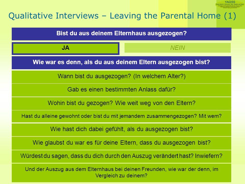 Angelika Guglhör-Rudan Qualitative Interviews – Leaving the Parental Home (1) Bist du aus deinem Elternhaus ausgezogen.
