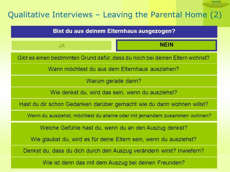 Angelika Guglhör-Rudan Qualitative Interviews – Leaving the Parental Home (2) Bist du aus deinem Elternhaus ausgezogen.