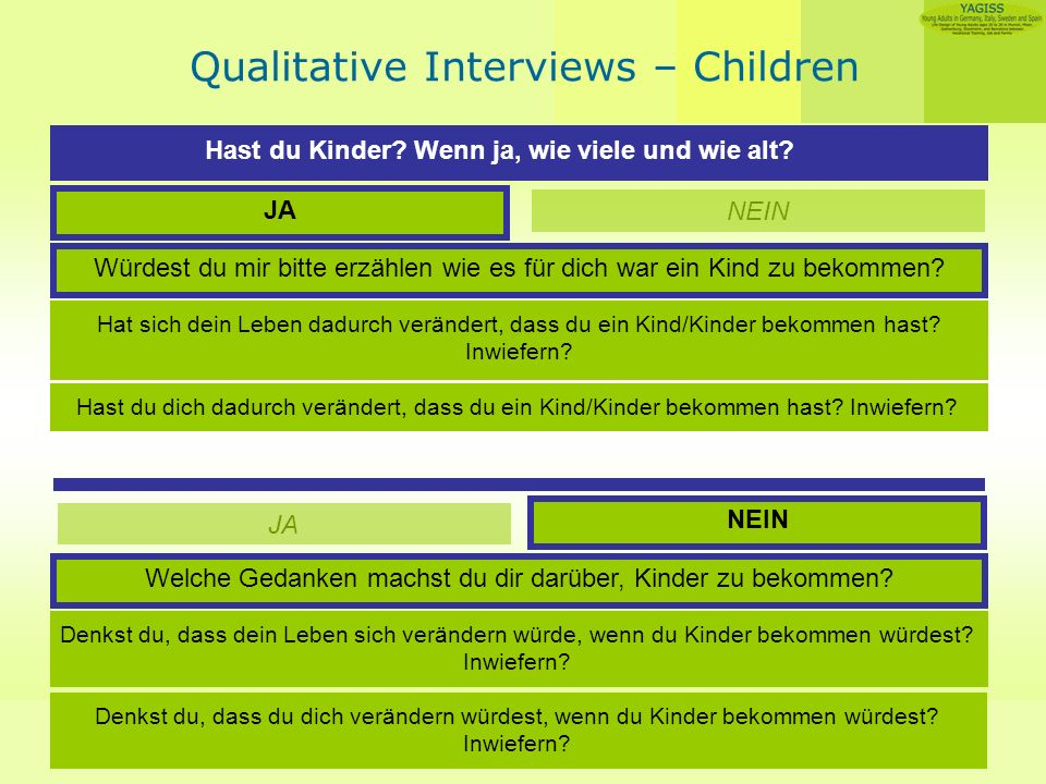 Angelika Guglhör-Rudan Qualitative Interviews – Children Hast du Kinder.