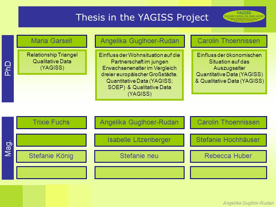 Angelika Guglhör-Rudan Thesis in the YAGISS Project Carolin ThoennissenAngelika Guglhoer-RudanMaria Garsell PhD Mag.