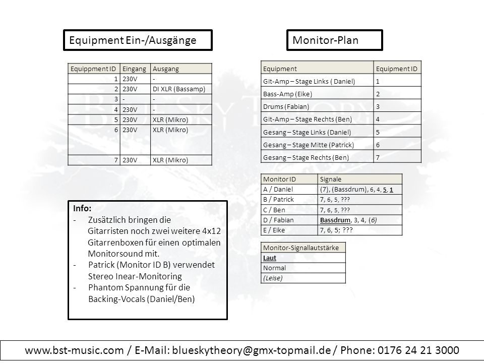Equippment IDEingangAusgang 1230V- 2 DI XLR (Bassamp) 3-- 4230V- 5 XLR (Mikro) 6230VXLR (Mikro) 7230VXLR (Mikro) Monitor IDSignale A / Daniel(7), (Bassdrum), 6, 4, 5, 1 B / Patrick7, 6, 5, .