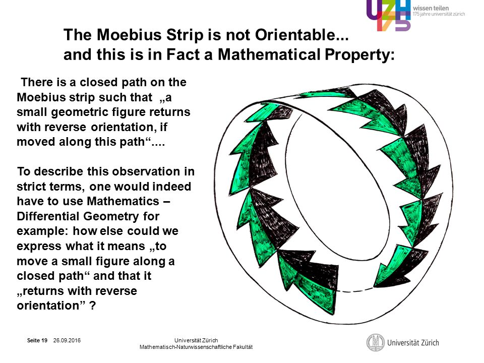 26.09.2016Universität Zürich Mathematisch-Naturwissenschaftliche Fakultät Seite 19 The Moebius Strip is not Orientable... and this is in Fact a Mathem