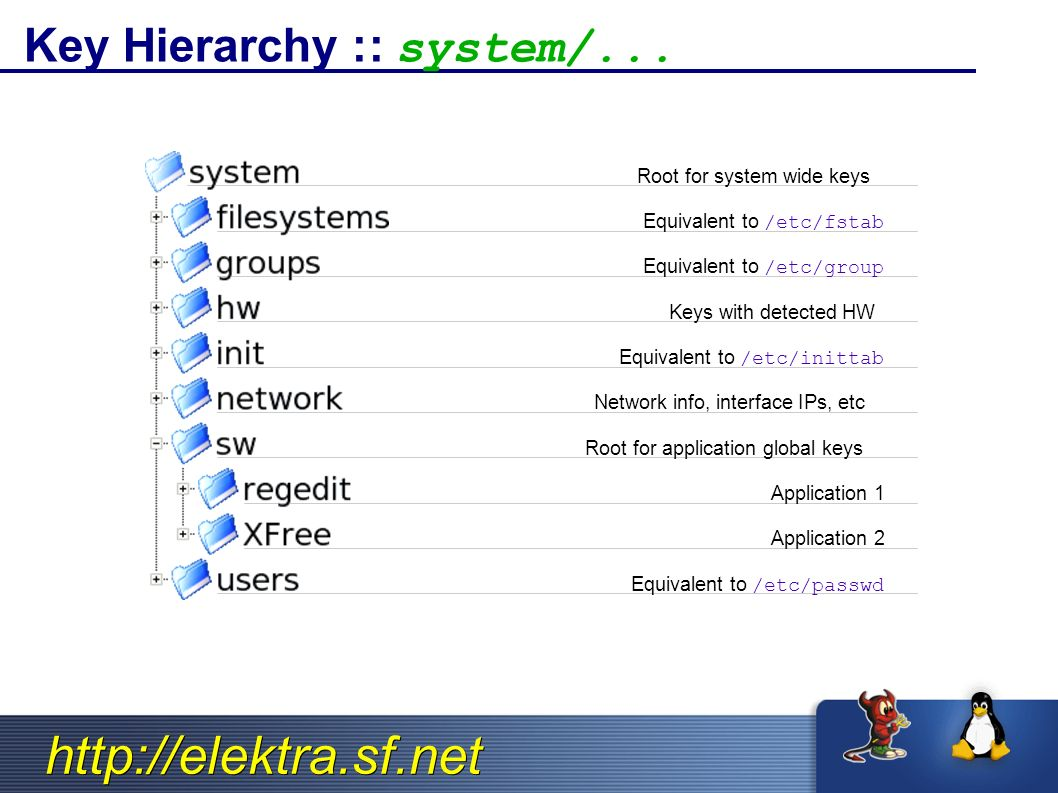 http://elektra.sf.net Key Hierarchy :: system/... Root for system wide keys Equivalent to /etc/fstab Equivalent to /etc/group Keys with detected HW Eq