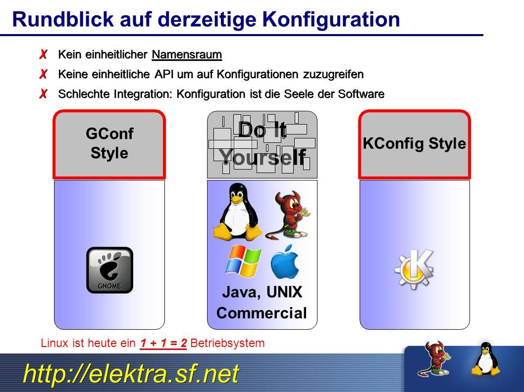 http://elektra.sf.net Rundblick auf derzeitige Konfiguration Java, UNIX Commercial ✗ Kein einheitlicher Namensraum ✗ Keine einheitliche API um auf Konfigurationen zuzugreifen ✗ Schlechte Integration: Konfiguration ist die Seele der Software Linux ist heute ein 1 + 1 = 2 Betriebsystem