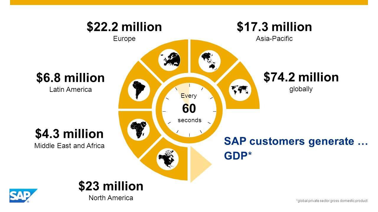 SAP customers generate … GDP* $74.2 million globally Every seconds 60 $17.3 million Asia-Pacific $22.2 million Europe $6.8 million Latin America $4.3 million Middle East and Africa $23 million North America *global private sector gross domestic product
