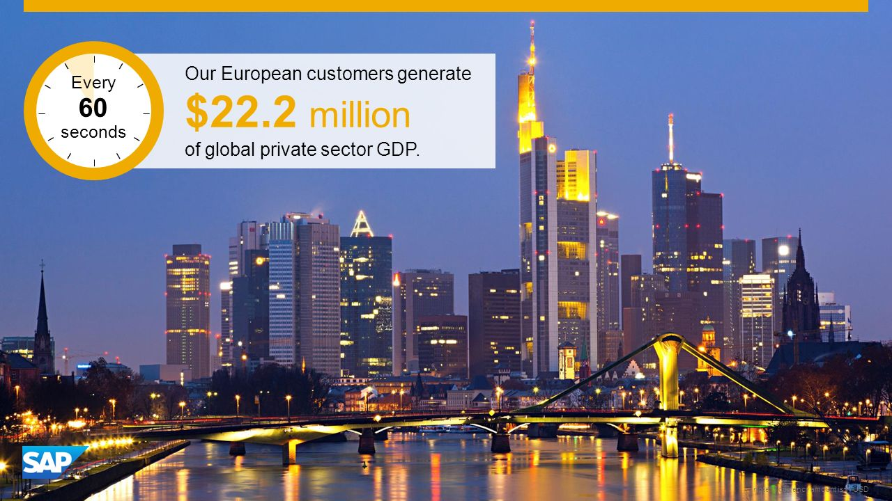SAP Image ID # 275650 Frankfurt note: $ currency amount is in USD Our European customers generate $22.2 million of global private sector GDP.