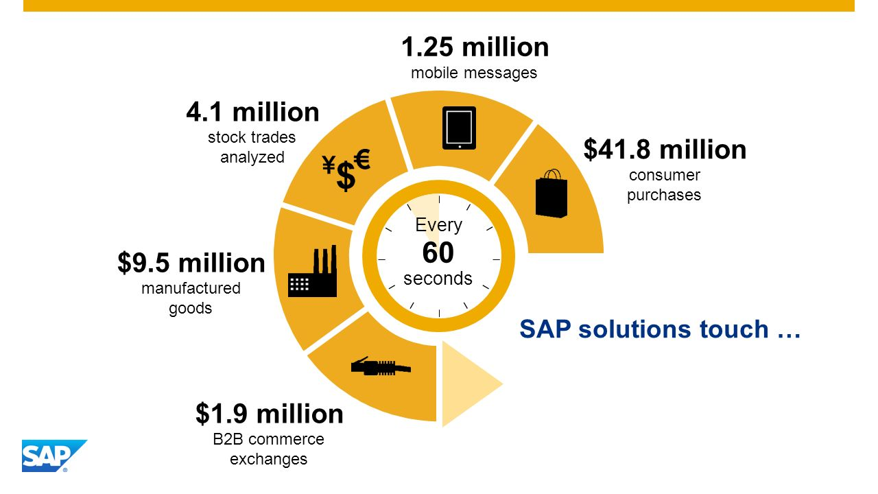 1.25 million mobile messages $41.8 million consumer purchases $9.5 million manufactured goods $1.9 million B2B commerce exchanges 4.1 million stock trades analyzed Every seconds 60 SAP solutions touch …