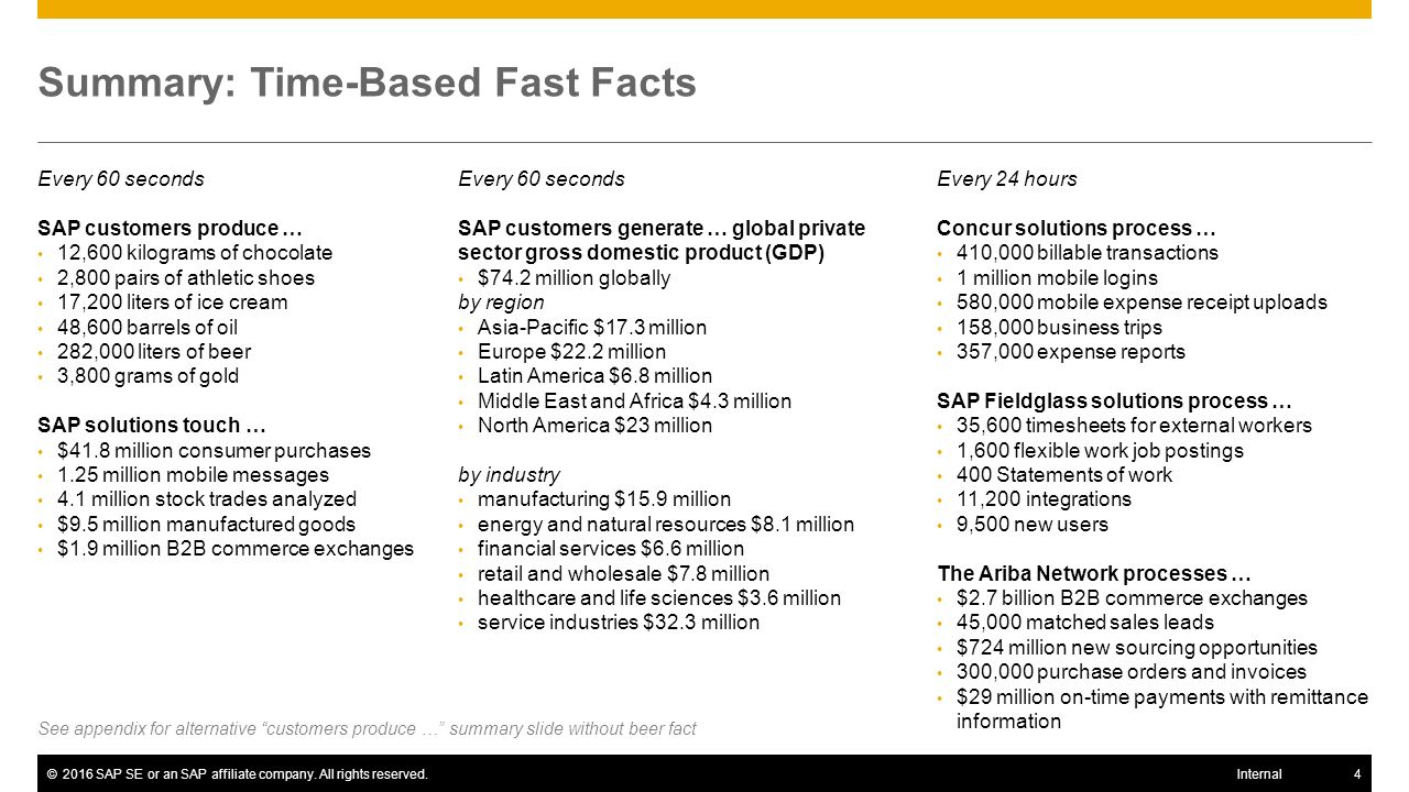 SAP Image ID # 277236 SAP Fieldglass solutions add over 9,500 new users. Every 24 hours