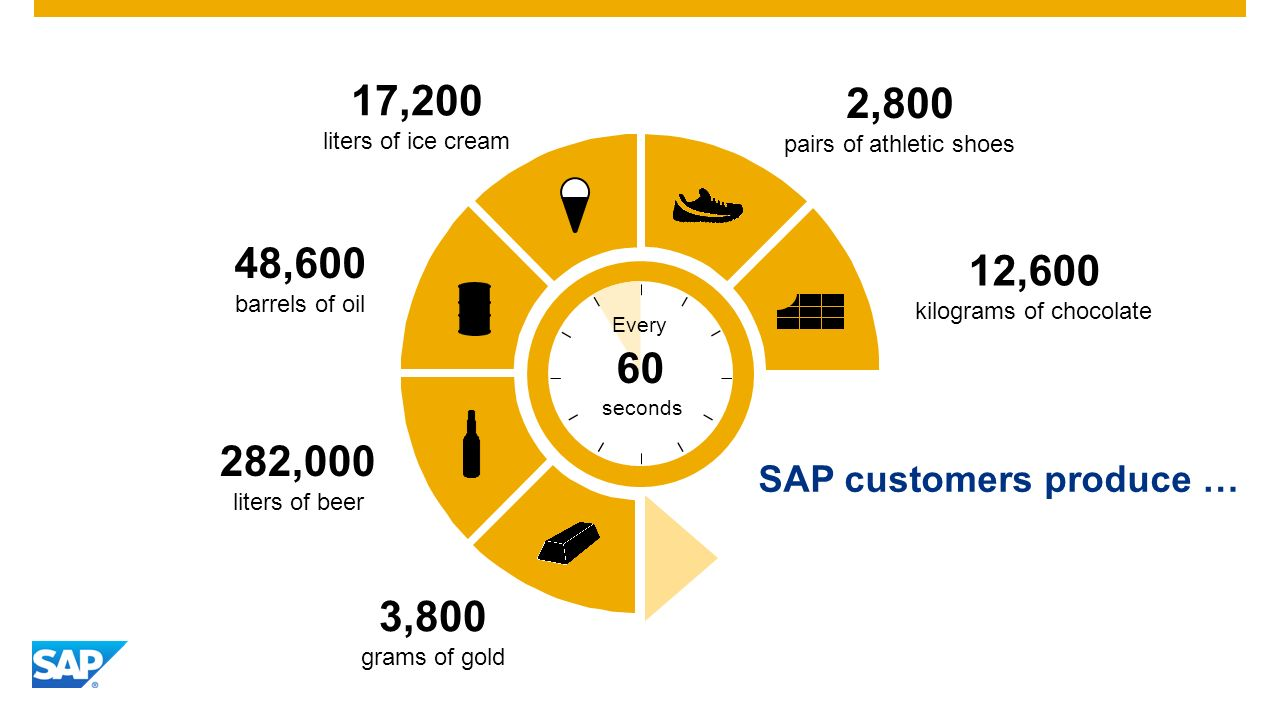 SAP Image ID # 272510 SAP Fieldglass solutions process over 400 statements of work. Every 24 hours