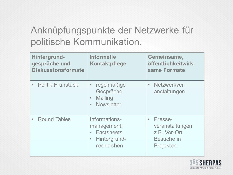 Anknüpfungspunkte der Netzwerke für politische Kommunikation.