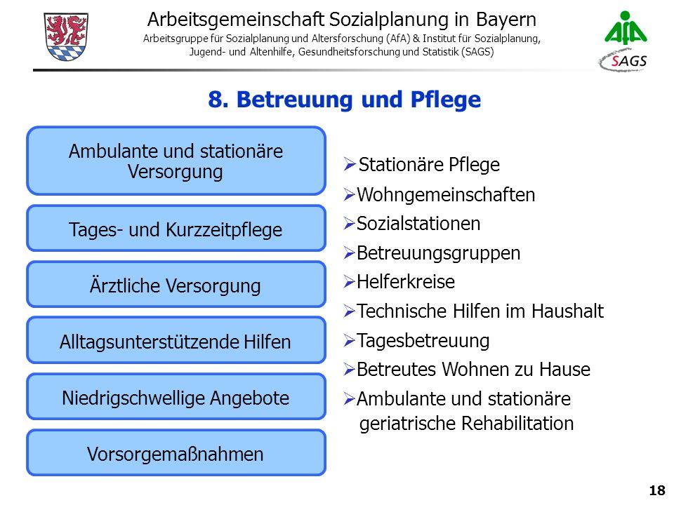 18 Arbeitsgemeinschaft Sozialplanung in Bayern Arbeitsgruppe für Sozialplanung und Altersforschung (AfA) & Institut für Sozialplanung, Jugend- und Altenhilfe, Gesundheitsforschung und Statistik (SAGS) 8.