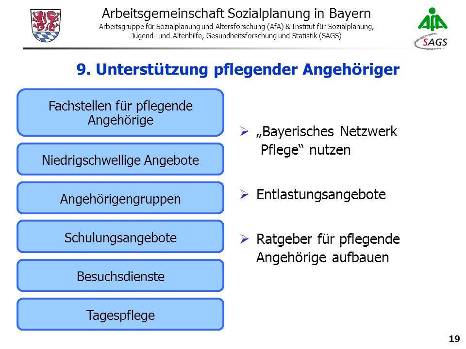 19 Arbeitsgemeinschaft Sozialplanung in Bayern Arbeitsgruppe für Sozialplanung und Altersforschung (AfA) & Institut für Sozialplanung, Jugend- und Altenhilfe, Gesundheitsforschung und Statistik (SAGS) 9.