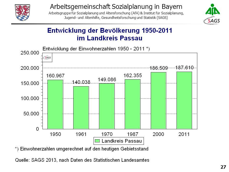 27 Arbeitsgemeinschaft Sozialplanung in Bayern Arbeitsgruppe für Sozialplanung und Altersforschung (AfA) & Institut für Sozialplanung, Jugend- und Altenhilfe, Gesundheitsforschung und Statistik (SAGS)