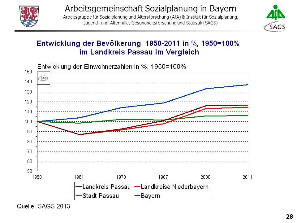 28 Arbeitsgemeinschaft Sozialplanung in Bayern Arbeitsgruppe für Sozialplanung und Altersforschung (AfA) & Institut für Sozialplanung, Jugend- und Altenhilfe, Gesundheitsforschung und Statistik (SAGS)