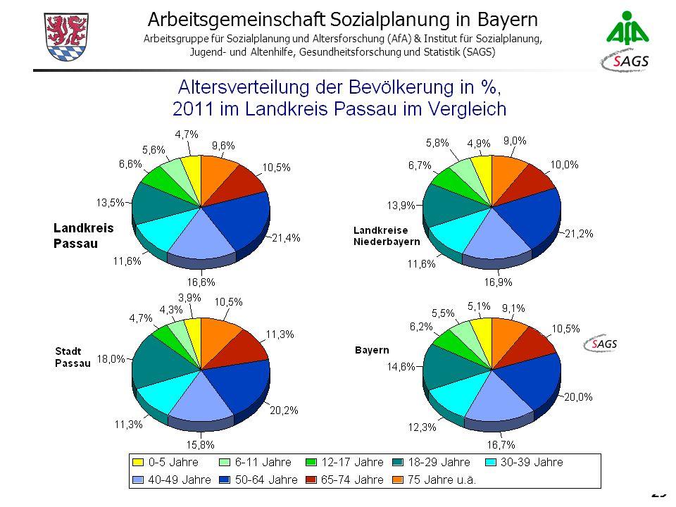 29 Arbeitsgemeinschaft Sozialplanung in Bayern Arbeitsgruppe für Sozialplanung und Altersforschung (AfA) & Institut für Sozialplanung, Jugend- und Altenhilfe, Gesundheitsforschung und Statistik (SAGS)