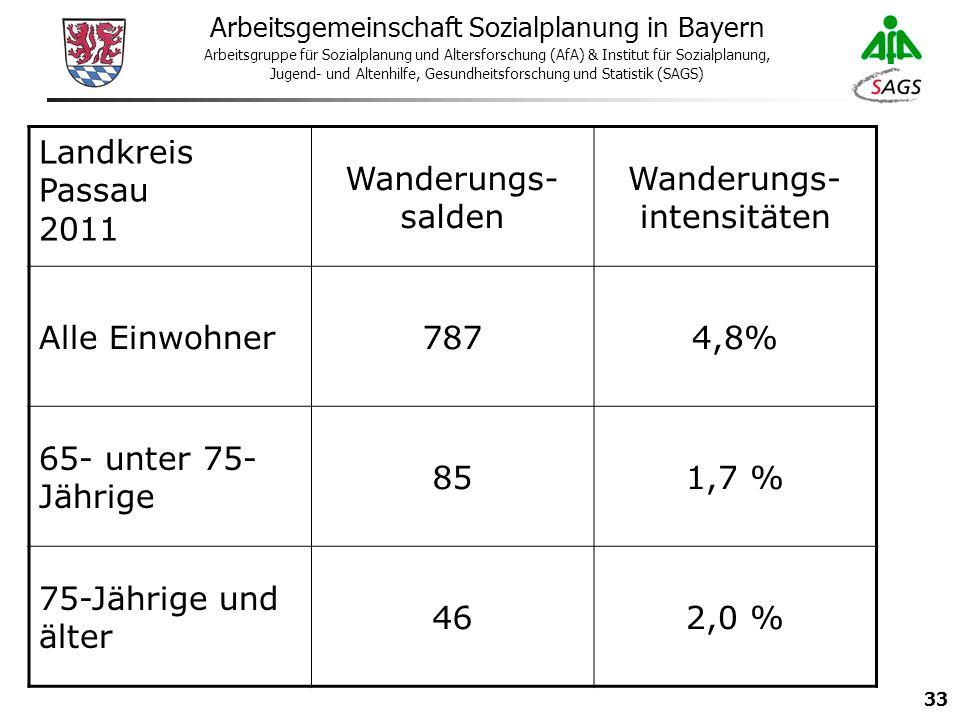 33 Arbeitsgemeinschaft Sozialplanung in Bayern Arbeitsgruppe für Sozialplanung und Altersforschung (AfA) & Institut für Sozialplanung, Jugend- und Altenhilfe, Gesundheitsforschung und Statistik (SAGS) Landkreis Passau 2011 Wanderungs- salden Wanderungs- intensitäten Alle Einwohner7874,8% 65- unter 75- Jährige 851,7 % 75-Jährige und älter 462,0 %