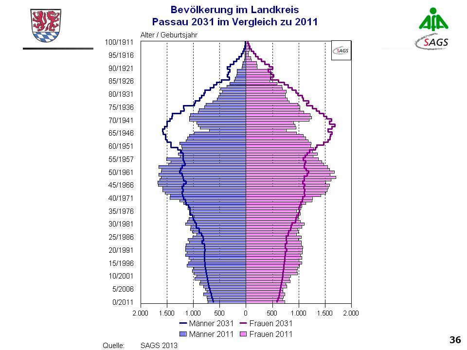 36 Arbeitsgemeinschaft Sozialplanung in Bayern Arbeitsgruppe für Sozialplanung und Altersforschung (AfA) & Institut für Sozialplanung, Jugend- und Altenhilfe, Gesundheitsforschung und Statistik (SAGS)