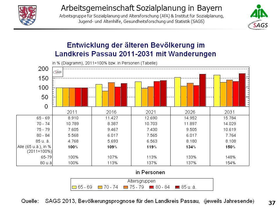 37 Arbeitsgemeinschaft Sozialplanung in Bayern Arbeitsgruppe für Sozialplanung und Altersforschung (AfA) & Institut für Sozialplanung, Jugend- und Altenhilfe, Gesundheitsforschung und Statistik (SAGS)