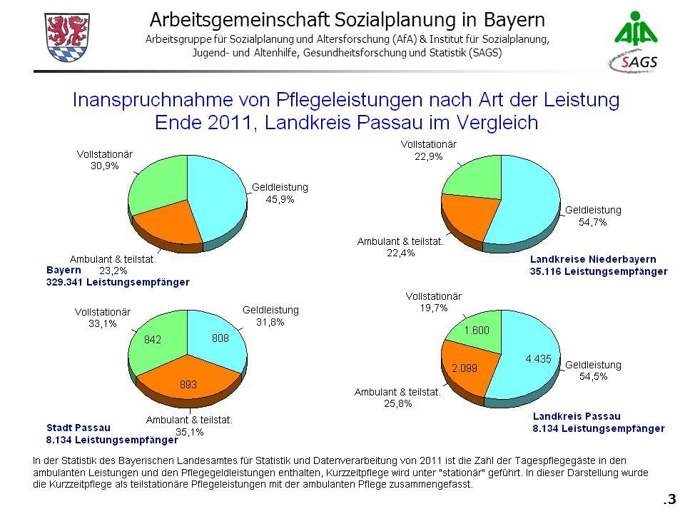 43 Arbeitsgemeinschaft Sozialplanung in Bayern Arbeitsgruppe für Sozialplanung und Altersforschung (AfA) & Institut für Sozialplanung, Jugend- und Altenhilfe, Gesundheitsforschung und Statistik (SAGS)