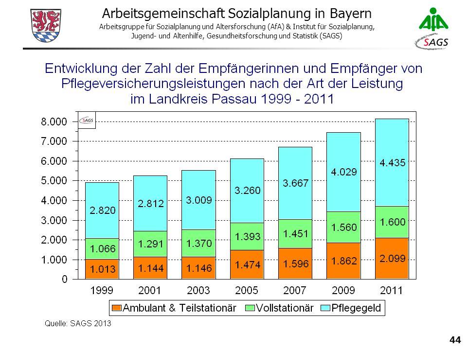 44 Arbeitsgemeinschaft Sozialplanung in Bayern Arbeitsgruppe für Sozialplanung und Altersforschung (AfA) & Institut für Sozialplanung, Jugend- und Altenhilfe, Gesundheitsforschung und Statistik (SAGS)
