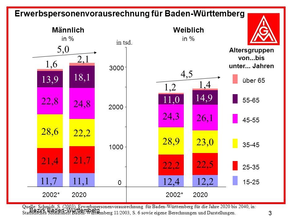 Bezirk Baden-Württemberg 3 Erwerbspersonenvorausrechnung für Baden-Württemberg 11,7 21,4 28,6 22,8 13,9 11,1 21,7 22,2 24,8 18,1 0 1000 2000 3000 2002