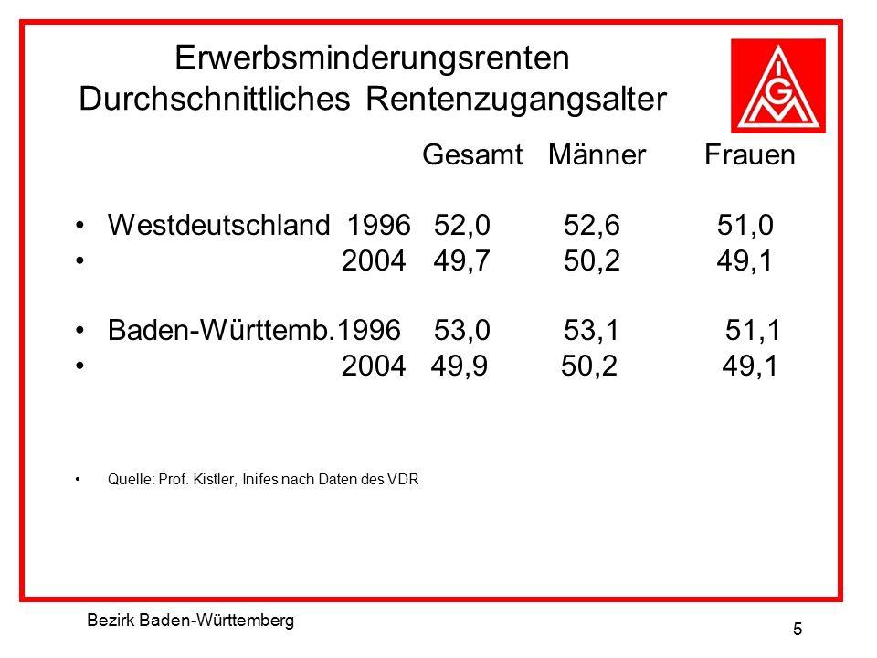 Bezirk Baden-Württemberg 5 Erwerbsminderungsrenten Durchschnittliches Rentenzugangsalter Gesamt Männer Frauen Westdeutschland 1996 52,0 52,6 51,0 2004