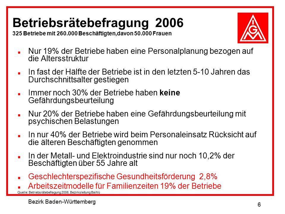 Bezirk Baden-Württemberg 6 Betriebsrätebefragung 2006 325 Betriebe mit 260.000 Beschäftigten,davon 50.000 Frauen Nur 19% der Betriebe haben eine Perso