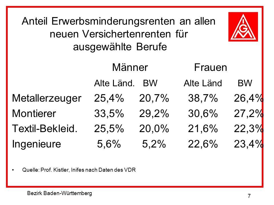 Bezirk Baden-Württemberg 7 Anteil Erwerbsminderungsrenten an allen neuen Versichertenrenten für ausgewählte Berufe Männer Frauen Alte Länd. BW Alte Lä