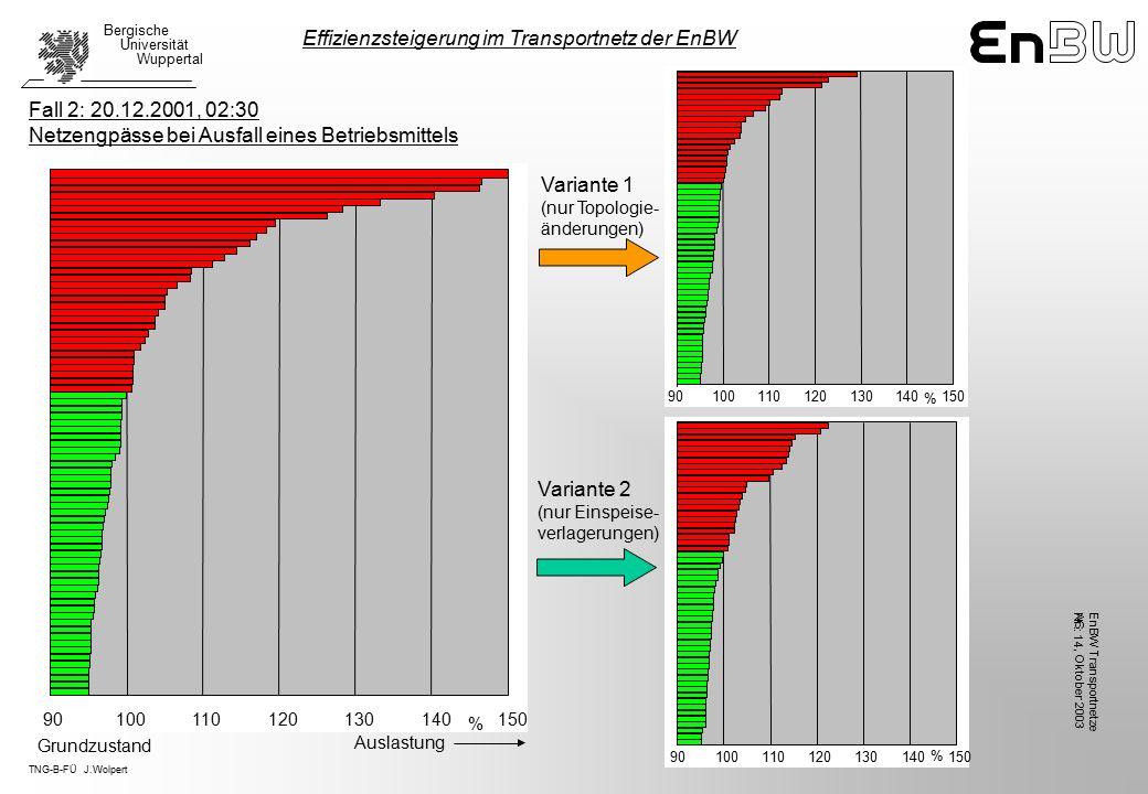 TNG-B-FÜ J.Wolpert Bergische Universität Wuppertal, Oktober 2003 EnBW TransportnetzeAG Nr.: 14 Fall 2: 20.12.2001, 02:30 Netzengpässe bei Ausfall eines Betriebsmittels Variante 1 (nur Topologie- änderungen) Variante 2 (nur Einspeise- verlagerungen) Effizienzsteigerung im Transportnetz der EnBW 90100110120130140150 % 90100110120130140150 % 90100110120130140150 % Auslastung Grundzustand