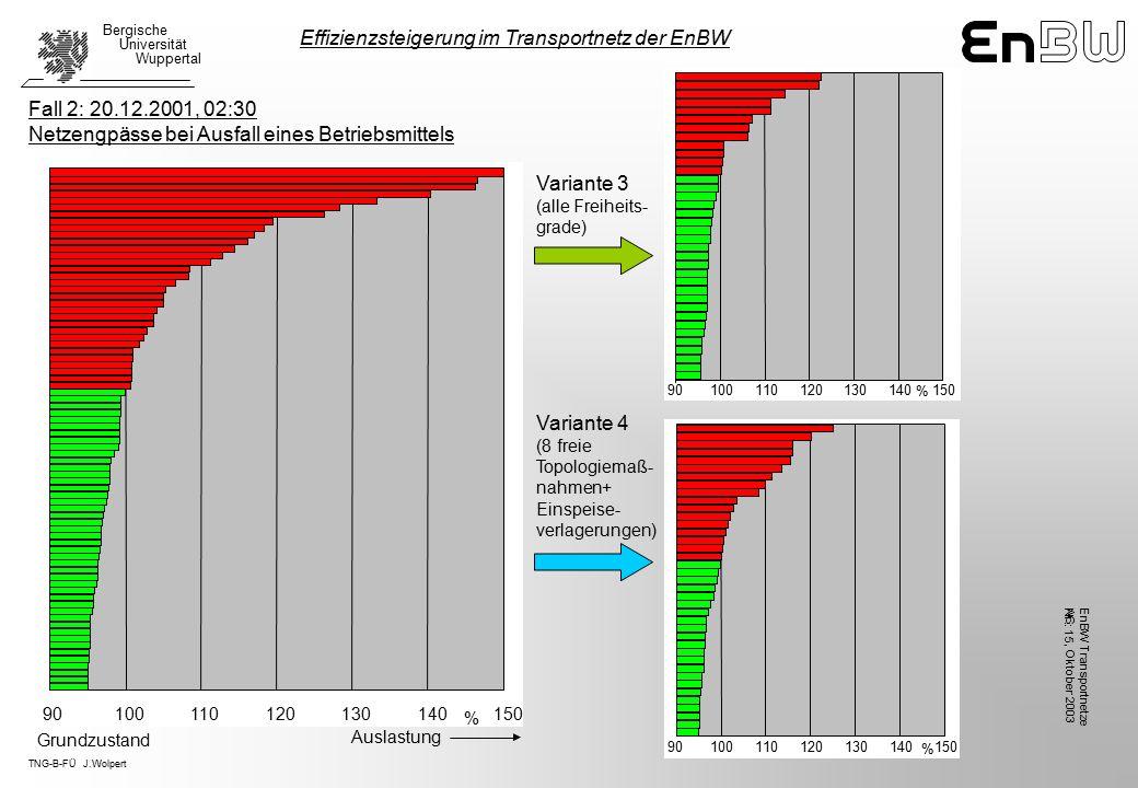 TNG-B-FÜ J.Wolpert Bergische Universität Wuppertal, Oktober 2003 EnBW TransportnetzeAG Nr.: 15 Variante 3 (alle Freiheits- grade) Variante 4 (8 freie Topologiemaß- nahmen+ Einspeise- verlagerungen) Effizienzsteigerung im Transportnetz der EnBW Fall 2: 20.12.2001, 02:30 Netzengpässe bei Ausfall eines Betriebsmittels 90100110120130140150 % 90100110120130140150 % Auslastung Grundzustand 90100110120130140150 %