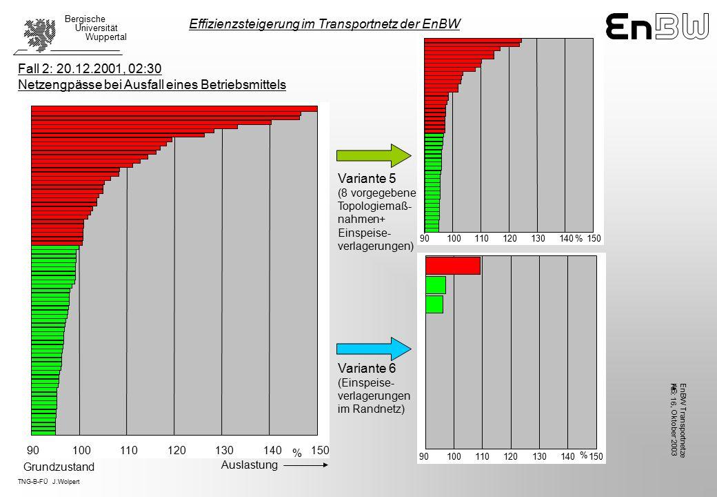 TNG-B-FÜ J.Wolpert Bergische Universität Wuppertal, Oktober 2003 EnBW TransportnetzeAG Nr.: 16 Variante 5 (8 vorgegebene Topologiemaß- nahmen+ Einspeise- verlagerungen) Variante 6 (Einspeise- verlagerungen im Randnetz) Effizienzsteigerung im Transportnetz der EnBW Fall 2: 20.12.2001, 02:30 Netzengpässe bei Ausfall eines Betriebsmittels 90100110120130140150 % 90100110120130140150 % Auslastung Grundzustand 90100110120130140150 %