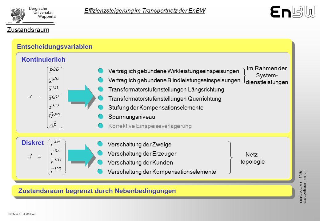 TNG-B-FÜ J.Wolpert Bergische Universität Wuppertal, Oktober 2003 EnBW TransportnetzeAG Nr.: 9 Zustandsraum begrenzt durch Nebenbedingungen Entscheidungsvariablen Vertraglich gebundene Wirkleistungseinspeisungen Korrektive Einspeiseverlagerung Spannungsniveau Stufung der Kompensationselemente Transformatorstufenstellungen Querrichtung Transformatorstufenstellungen Längsrichtung Vertraglich gebundene Blindleistungseinspeisungen Kontinuierlich Diskret Verschaltung der Erzeuger Verschaltung der Kunden Verschaltung der Kompensationselemente Verschaltung der Zweige Netz- topologie Im Rahmen der System- dienstleistungen Zustandsraum Effizienzsteigerung im Transportnetz der EnBW