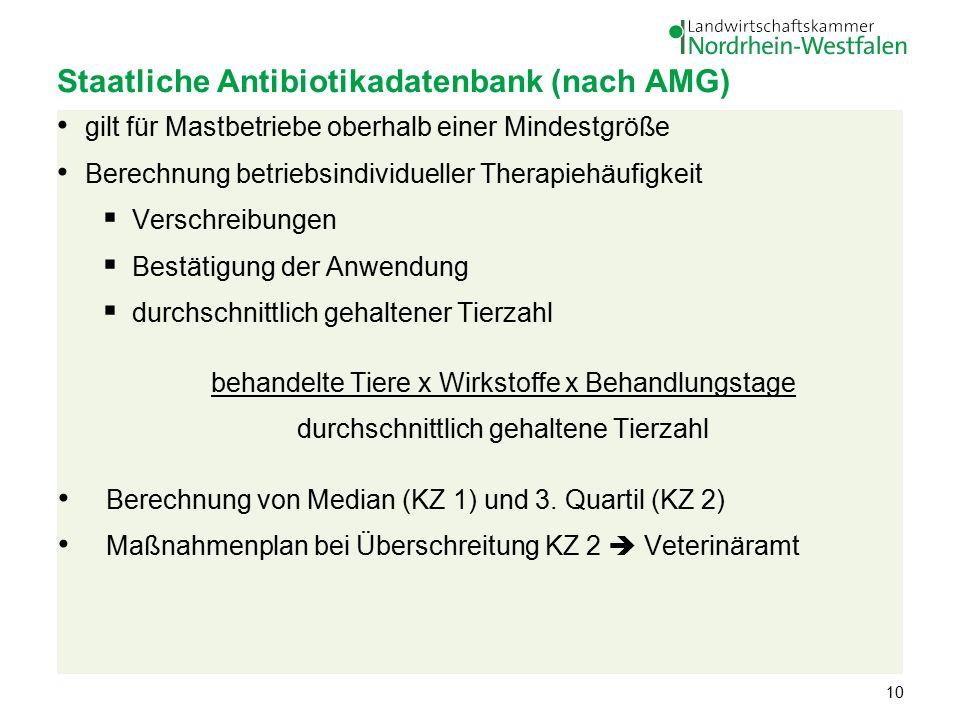 Staatliche Antibiotikadatenbank (nach AMG) gilt für Mastbetriebe oberhalb einer Mindestgröße Berechnung betriebsindividueller Therapiehäufigkeit  Verschreibungen  Bestätigung der Anwendung  durchschnittlich gehaltener Tierzahl behandelte Tiere x Wirkstoffe x Behandlungstage durchschnittlich gehaltene Tierzahl Berechnung von Median (KZ 1) und 3.