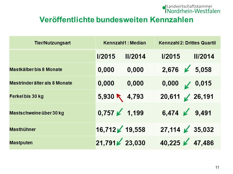 Veröffentlichte bundesweiten Kennzahlen Tier/NutzungsartKennzahl1 : MedianKennzahl 2: Drittes Quartil I/2015II/2014I/2015II/2014 Mastkälber bis 8 Monate 0,000 2,6765,058 Mastrinder älter als 8 Monate 0,000 0,015 Ferkel bis 30 kg 5,9304,79320,61126,191 Mastschweine über 30 kg 0,7571,1996,4749,491 Masthühner 16,71219,55827,11435,032 Mastputen 21,79123,03040,22547,486 11