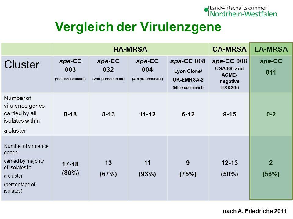 Kontrollnetz Resistenzen in der Veterinärmedizin Verbot der antibiotischen Leistungsförderung (2006) Antibiotika-Verkaufsmengen-Erfassung (2011) Antibiotikamonitoring der Q+S GmbH (2012) 16.