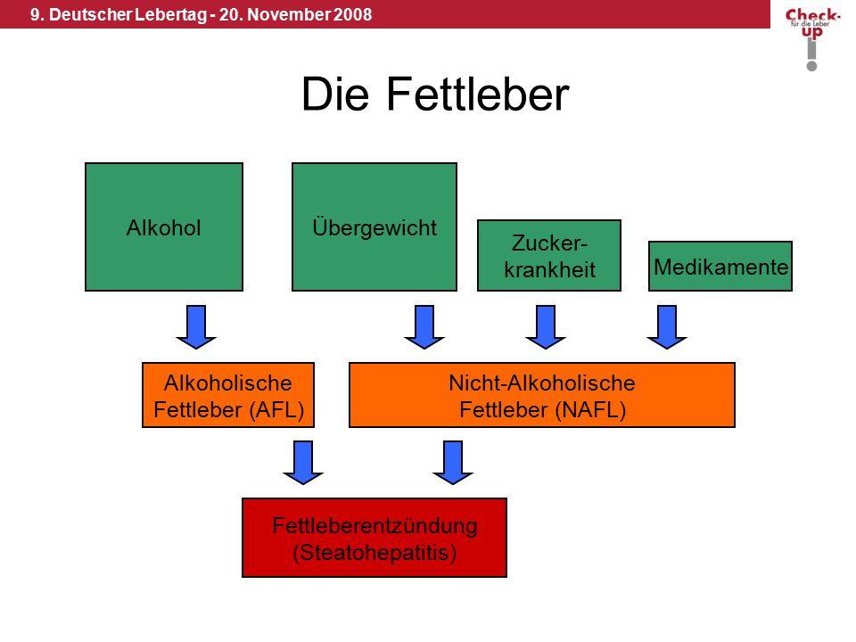 9. Deutscher Lebertag - 20. November 2008 Die Fettleber Alkohol Alkoholische Fettleber (AFL) Übergewicht Nicht-Alkoholische Fettleber (NAFL) Fettleber